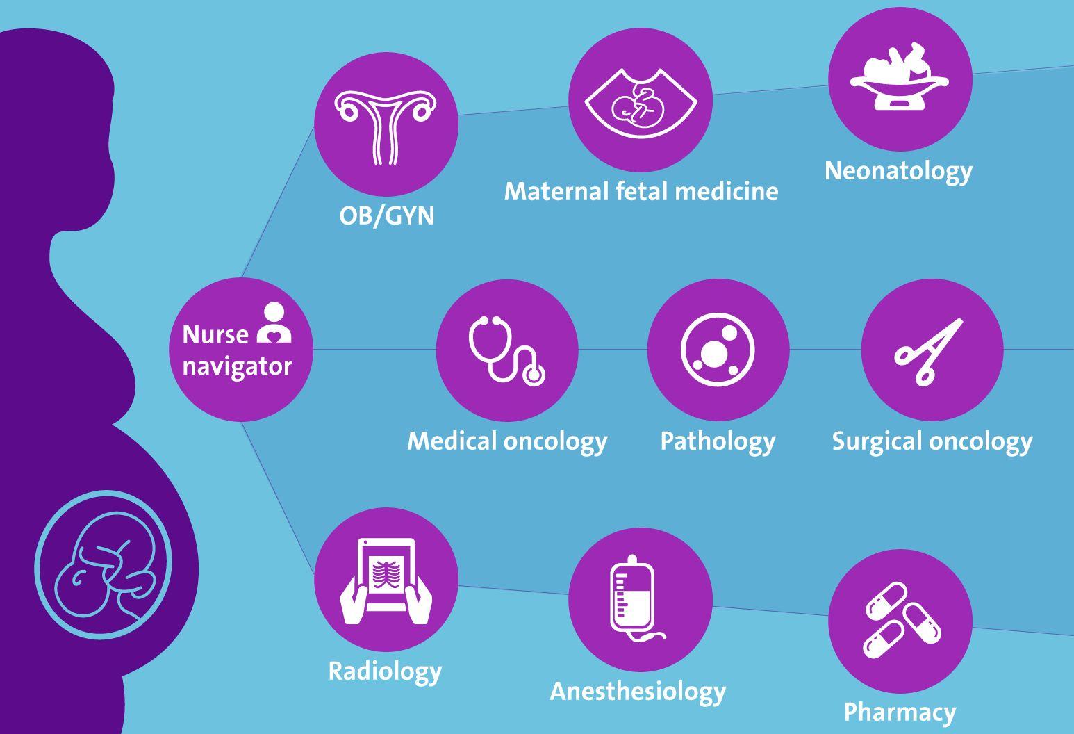 Pin on Health/beauty/etc Ovarian cancer pregnancy